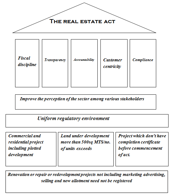 PKA Advocates » The Real Estate (Regulation And Development